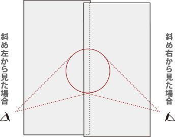 斜めから見た場合説明図